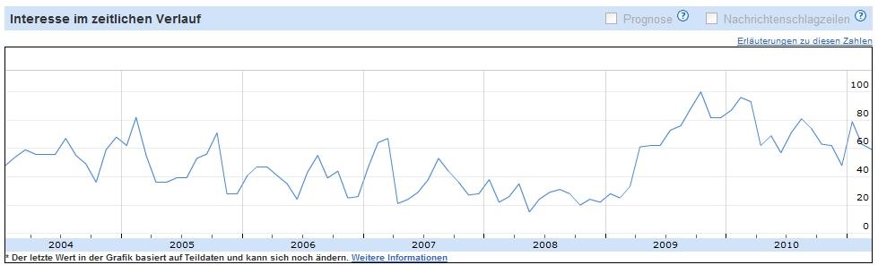 """Ein klarer Trend nach oben war 2009 beim Keyword """"Kurzreisen Deutschland"""" zu erkennen"""